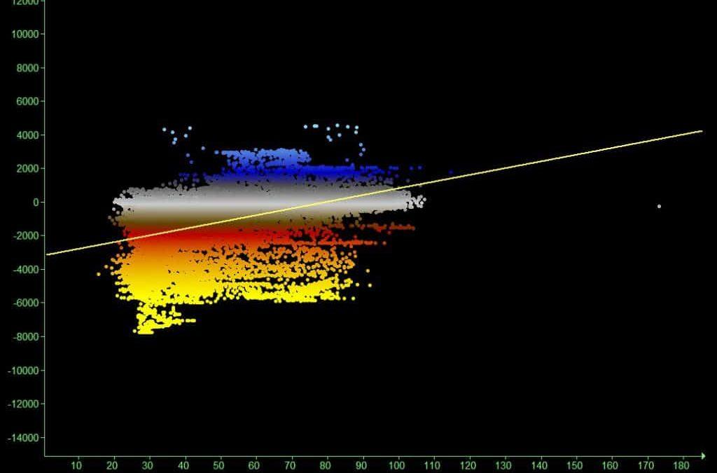 Geospatial Visualization of Well Log Cross-Plot Data