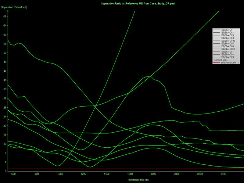 Ladder plot of Reference MD versus Separation Ratio